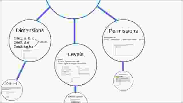 IBM i2 Analyze Security Model-nhOKaaRGRfw